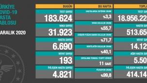 Türkiye'nin 2 Aralık Korona virüs tablosu