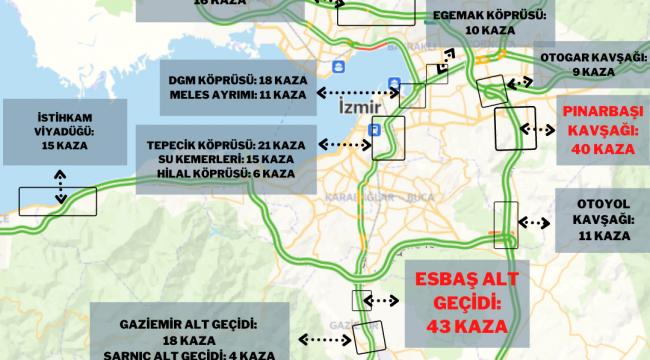 İzmir'de en çok trafik kazaları nerede oluyor?